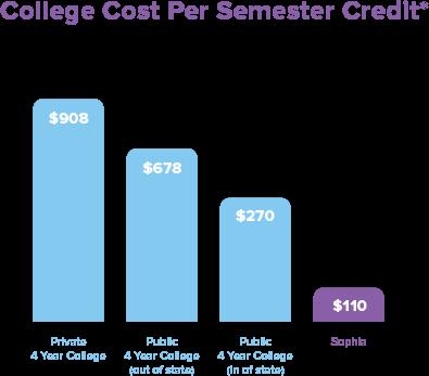 College Cost Per Semester Credit